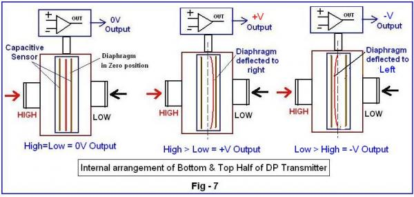 sự thay đổi của màng áp suất khi có áp suất vào
