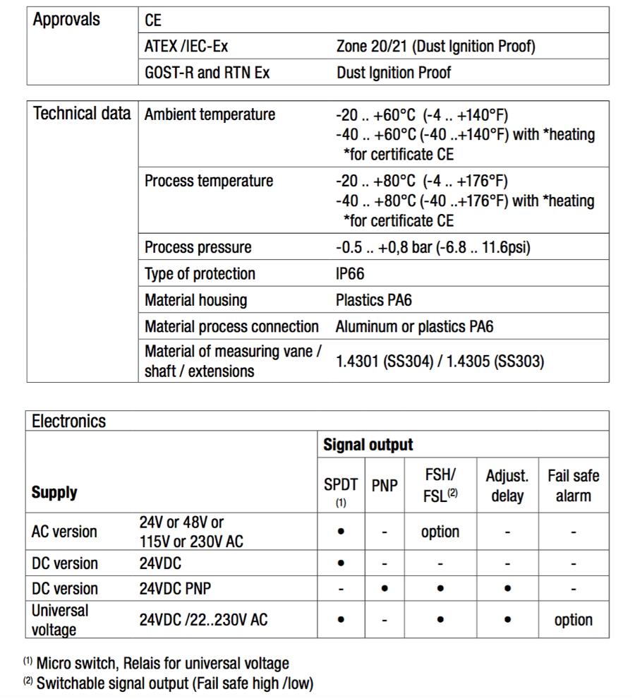 tài liệu kỹ thuật cảm biến đo mức chất rắn RN 4001