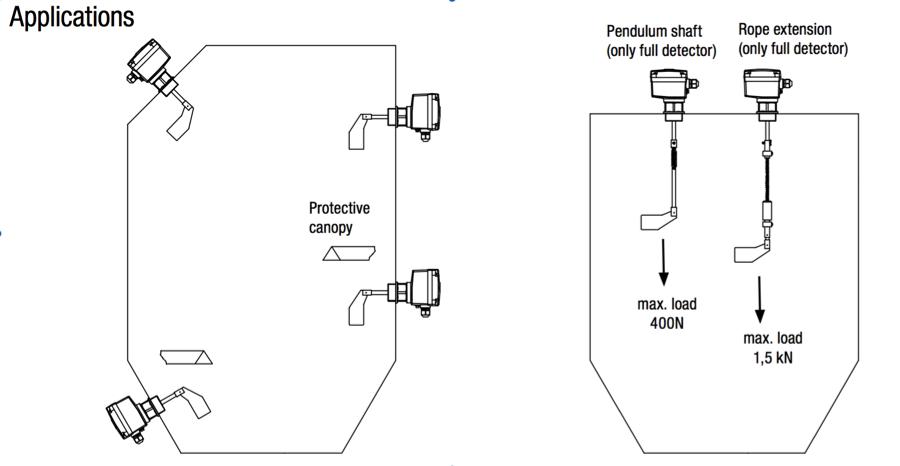 ứng dụng của cảm biến đo mức chất rắn RN 4001