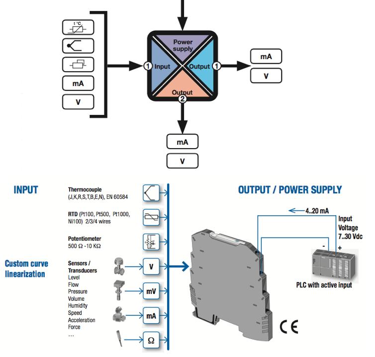Bộ chuyển đổi tín hiệu Analog 4-20mA 0-10V
