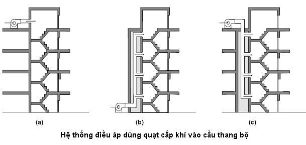 hệ thống chênh áp cầu thang