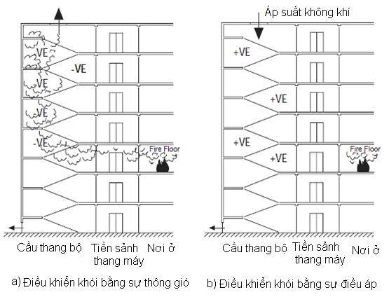 hệ thống điểu áp cầu thang