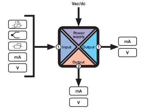 thiết bị chia tín hiệu dòng 4-20mA