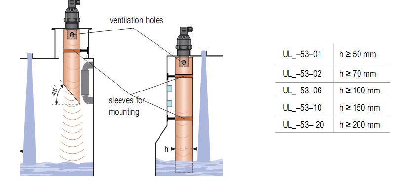Thiết bị đo mực nước bằng sóng siêu âm