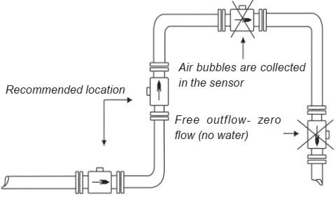 Vị trí lắp đồng hồ đo lưu lượng điện từ