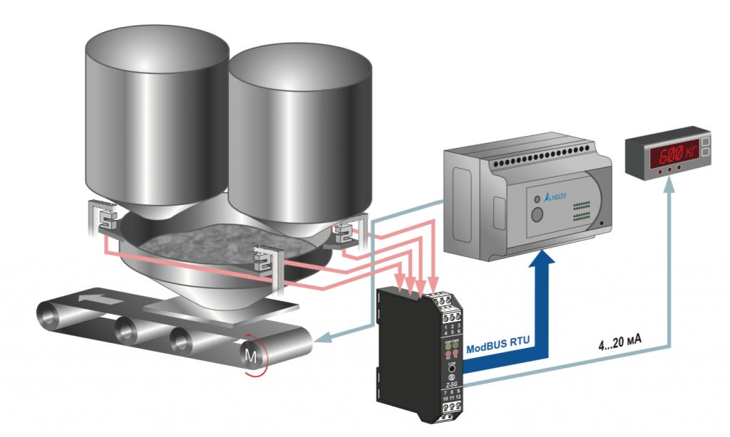ứng dụng bộ chuyển đổi tín hiệu loadcell