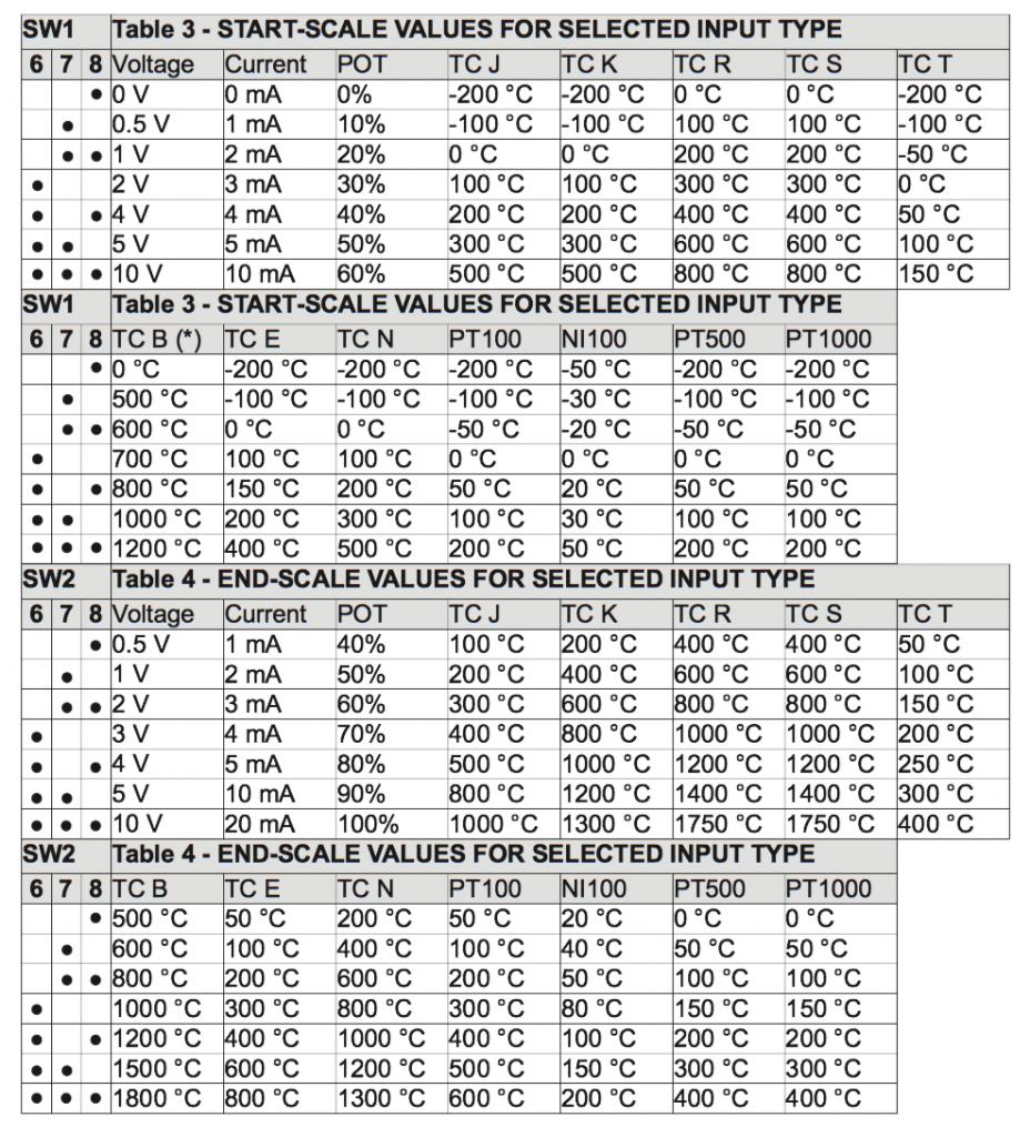 calip chi tiết giá trị đầu vào và giá trị đầu ra của bộ chia tín hiệu dòng 4-20mA Z170REG-1
