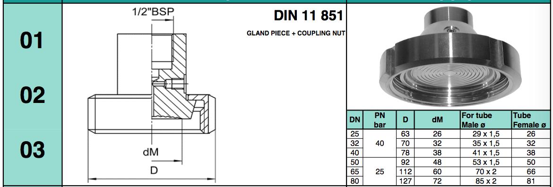 chuẩn kết nối dạng Gland Piece + coupling Nut DIN 11 851