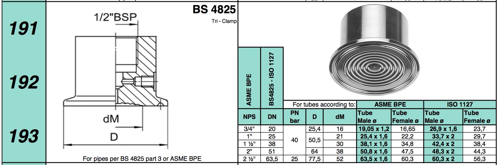 chuẩn kết nối dạng tri clamp BS 4825