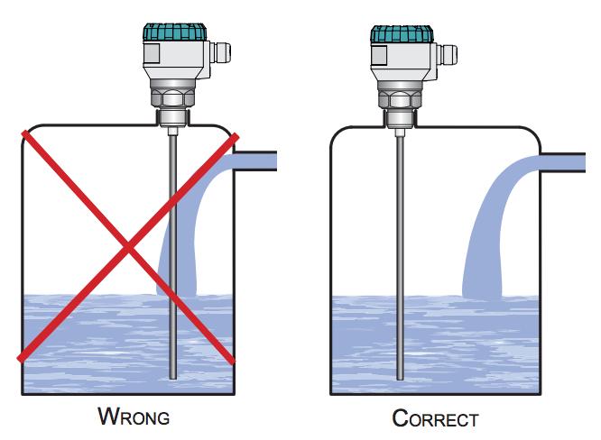 cảm biến đo mức bằng sóng radar