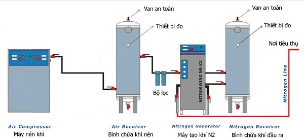 vị trí lắp đặt cảm biến đo áp suất khí nén