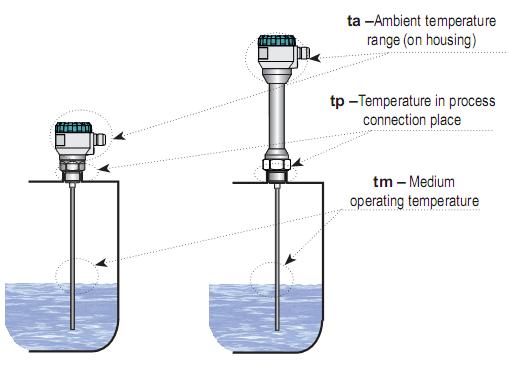 Cảm biến đo mức chất lỏng, rắn nhiệt độ cao