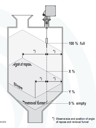 Cảm biến đo mức chất rắn liên tục LF20