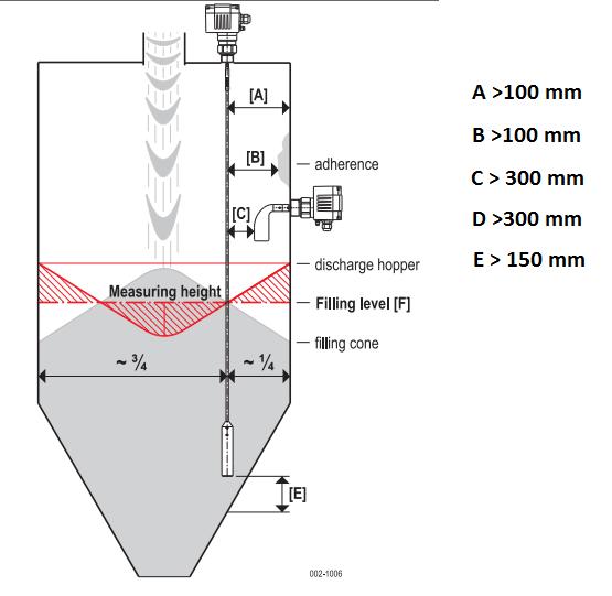 Cảm biến đo mức vật liệu rời MWF27