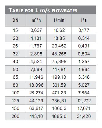 Đồng hồ đo lưu lượng nước thải điện tử