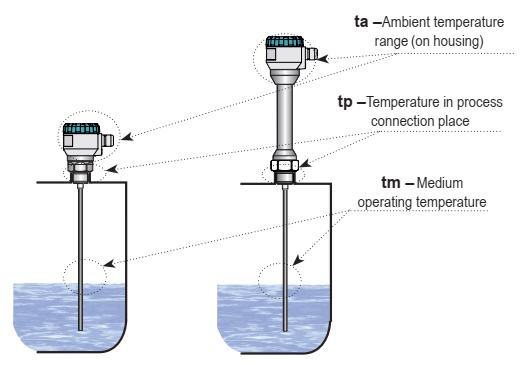Cảm biến đo nước nóng