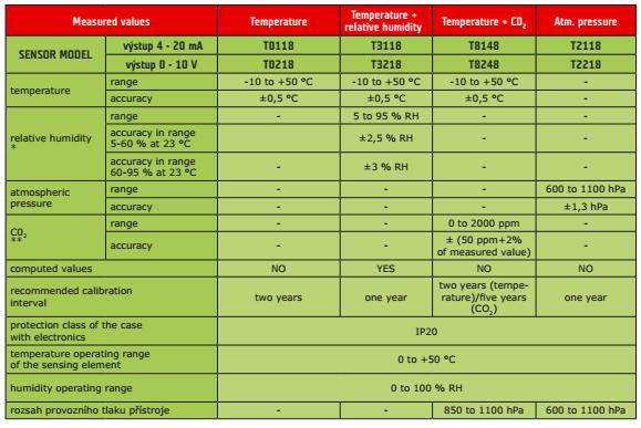 Cảm biến nhiệt độ và khí CO2