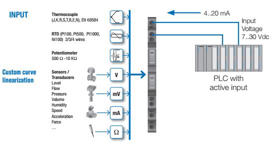 Bộ chuyển đổi nguồn 24Vdc sang 4-20mA