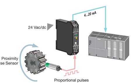 Bộ chuyển đổi tín hiệu xung ra Analog 4-20mA