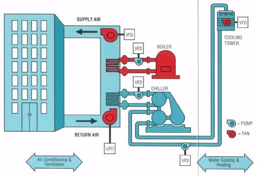 Tổng quan hệ thống HVAC
