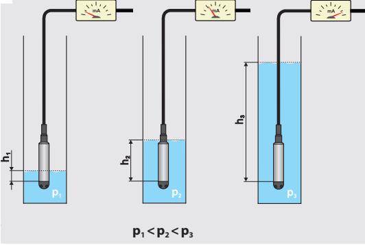 Cảm biến đo mức nước thủy tĩnh