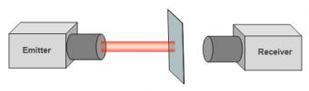 Nguyên lý hoạt động cảm biến quang thu phát độc lập