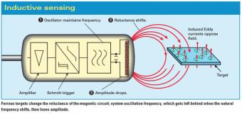 Nguyên lý hoạt động cảm biến tiệm cận điện cảm
