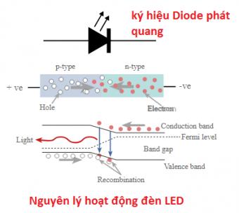 Diode phát quang