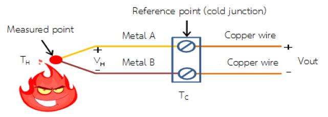 Nguyên lý hoạt động cặp nhiệt điện