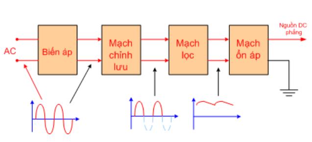Sơ đồ diode chỉnh lưu