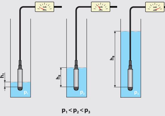 Nguyên lý đo mức nước thủy tĩnh