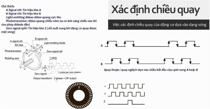 Xác định chiều quay của Encoder
