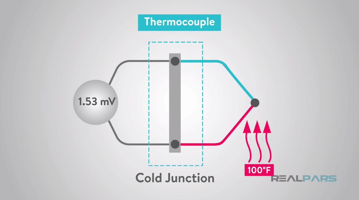 Nguyên lý hoạt động thermocouple