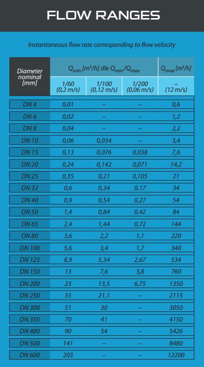 Bảng tra lưu lượng tiêu chuẩn