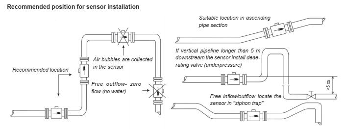 Cách lắp đồng hồ đo lưu lượng điện từ