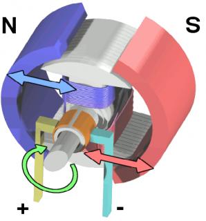 Động cơ một chiều hoạt động như thế nào