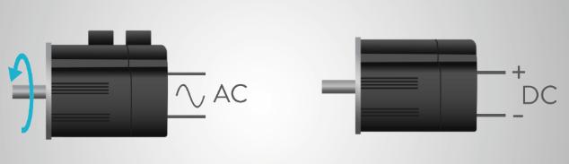 Động cơ Servo AC và DC