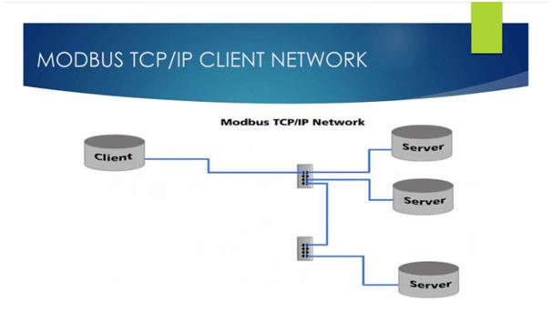 Modbus TCP-IP là gì