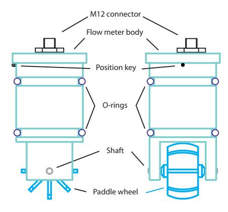 Cấu tạo đồng hồ đo lưu lượng turbin