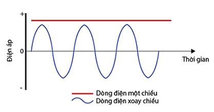 Dòng điện một chiều là gì