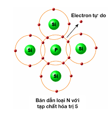 chất bán dẫn loại N