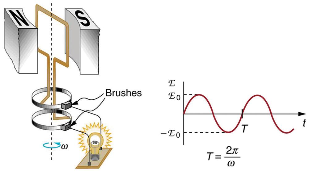 Nguyên lý hoạt động máy phát điện xoay chiều