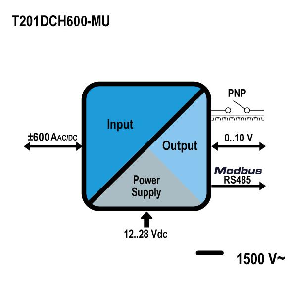 Thông số kỹ thuật biến dòng 600A