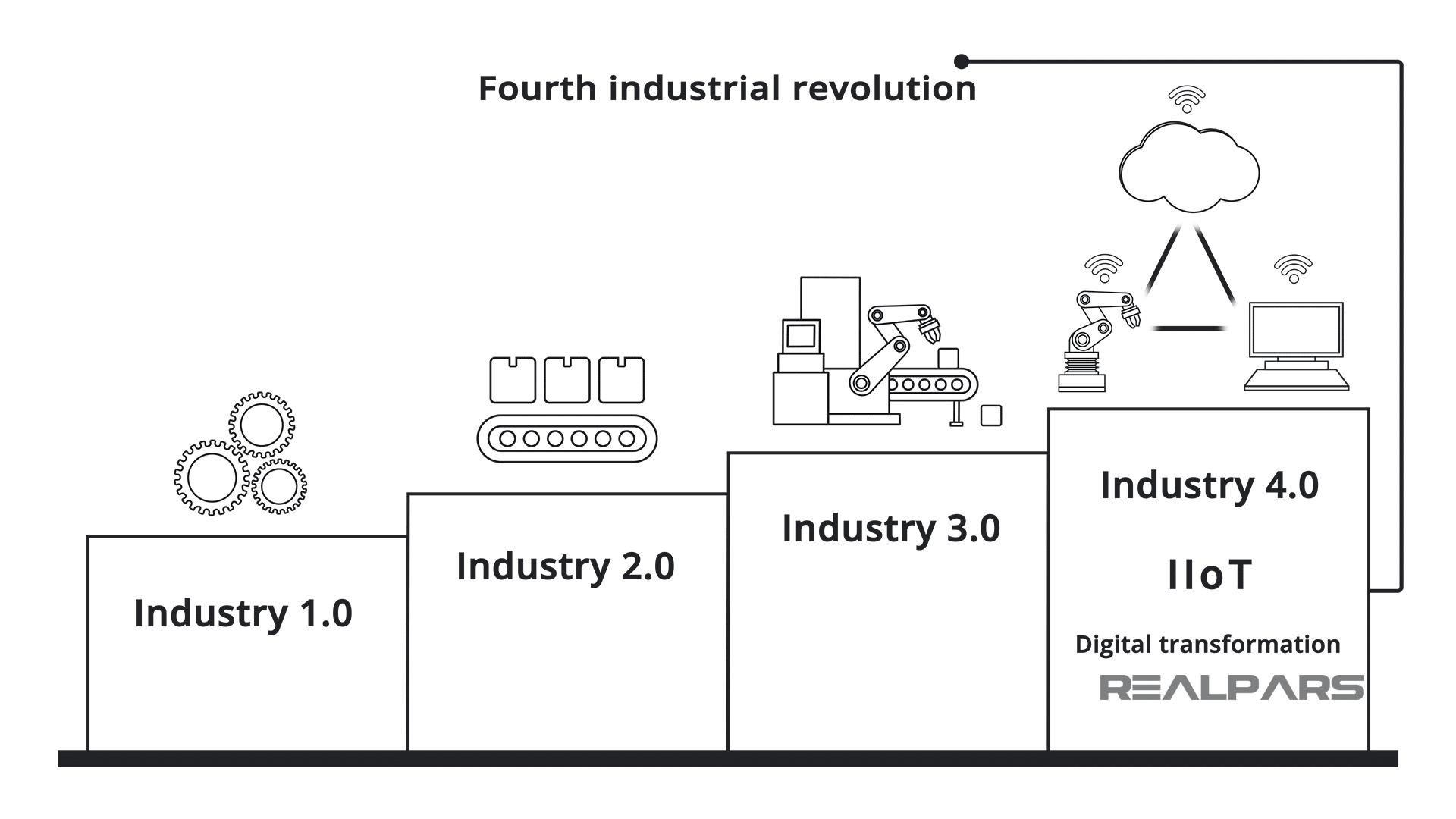 Quá trình phát triển công nghiệp