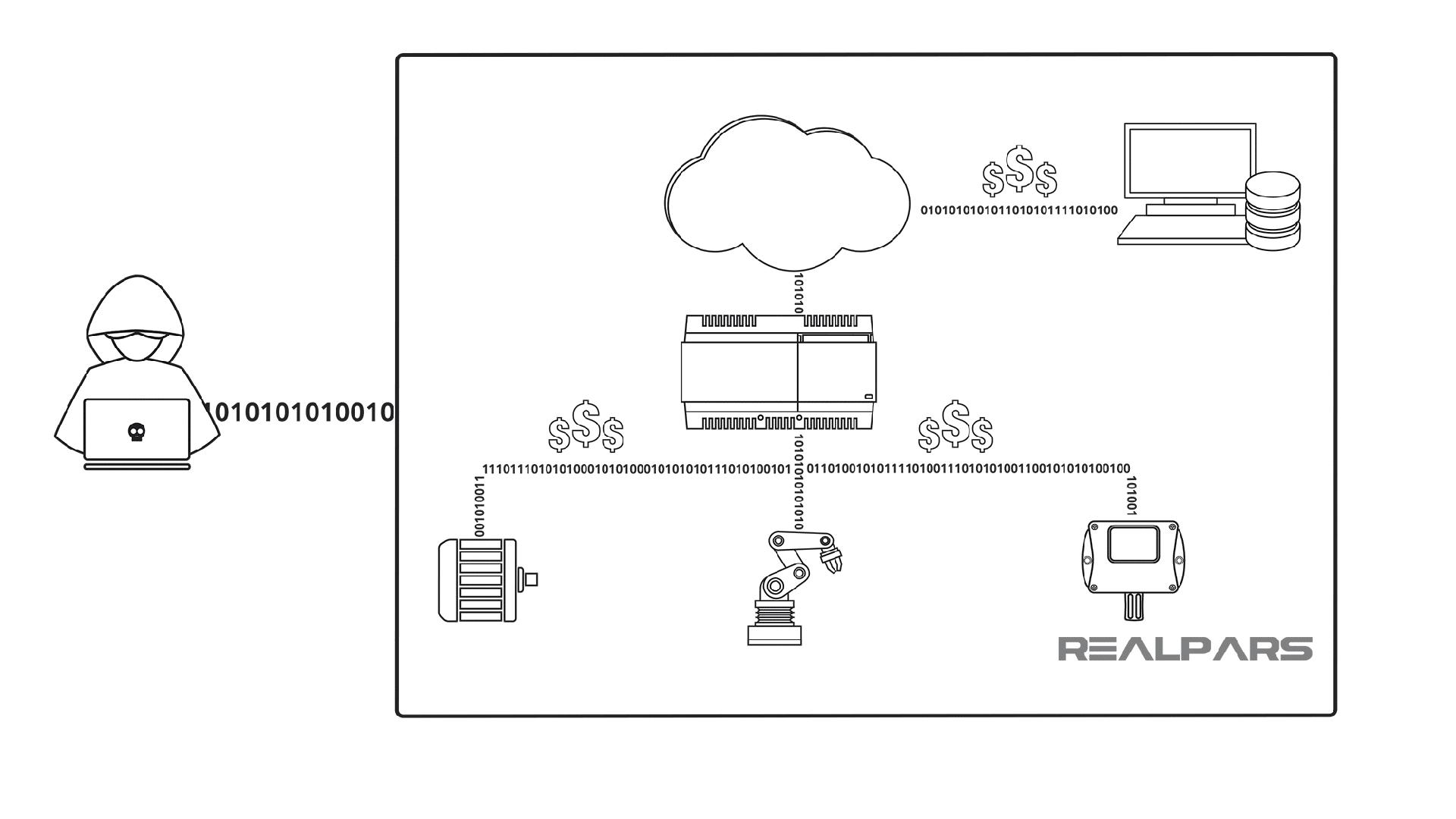 Giải mã hệ thống IoT