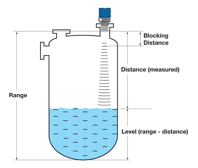 Cảm biến đo mức chất lỏng không tiếp xúc