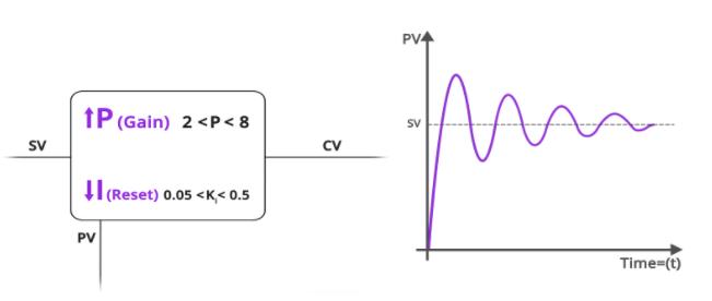 Điều chỉnh PI nếu PV thay đổi chậm