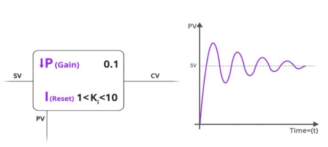 Điều chỉnh PI nếu PV thay đổi nhanh