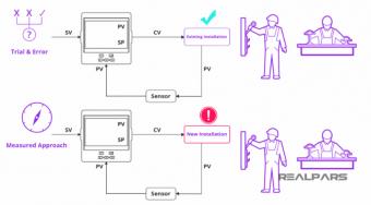 Phương pháp điều chỉnh PID