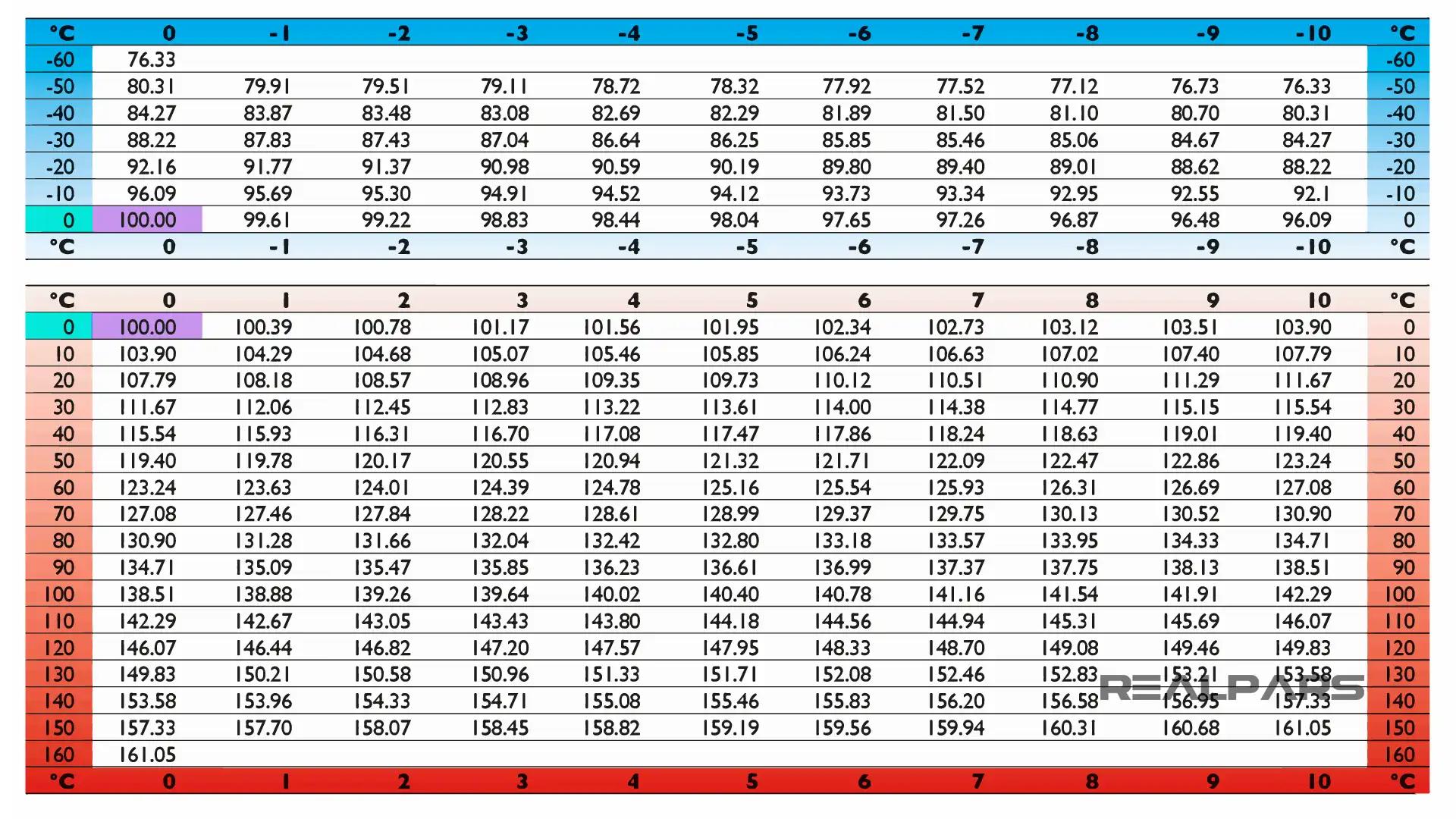 Bảng tiêu chuẩn nhiệt độ PT100
